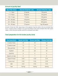 Broiler Chicken Medicine Chart