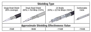 Rf Connector Identification Chart Coaxial Cable Rf Cable Rf Connectors L Com Com