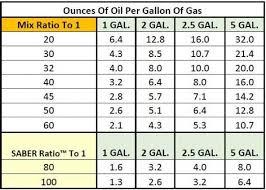 25 Rigorous Outboard Oil Mix Ratio Chart