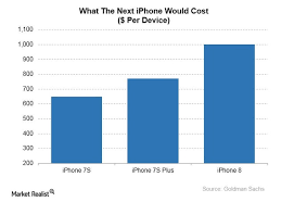 iphone 10 price. speculation swirls on the price of apple\u0026#8217;s iphone 10