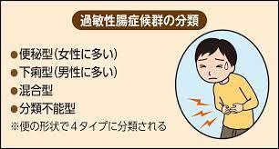 過敏 性 腸 症候群 症状