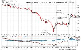 Covered Call Chart Trading Conocophillips Stock A Covered Call Options Trade