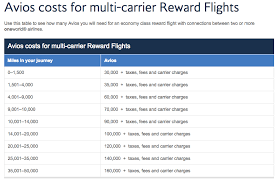 Avios Flight Reward Chart How To Search For Book British Airways Avios Flights