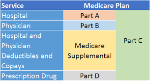 Medicare Part B A Great Health Care Companion But It Doesn
