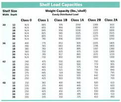 Pallet Rack Capacities Warehouse Racking Capacity Metal