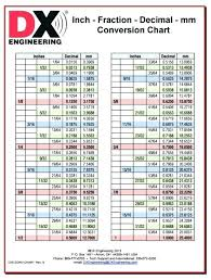Fraction To Decimal Chart 1 32 Inch Fraction Decimal Chart Bedowntowndaytona Com