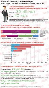 Портрет российского пиарщика Реклама Маркетинг pr ru Вторая половина