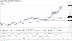 Gold Prices Begin Next Leg Higher Breakout Target Levels
