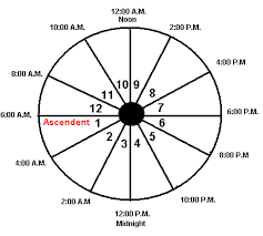 Astrology Rising Sign Chart The Ascendant Rising Sign In Astrology