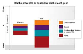 Consumer Of Alcohol- The Benefits Reports Drinking And Risks