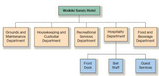 Hotel Organizational Chart Pdf Solved The Following Partial Organization Chart Is An