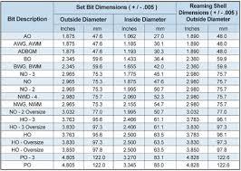 Reamer Rpm Chart Diamond Drilling Id 7512496 Buy Korea Drilling Diamonds