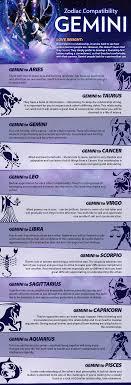 Gemini Compatibility Gemini Gemini Compatibility Gemini