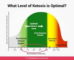 Optimal Ketosis Chart Ketone Levels Chart Mmol L Bedowntowndaytona Com