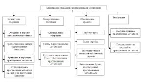 Реферат Операции коммерческих банков с безналичными металлами  Операции коммерческих банков с безналичными металлами