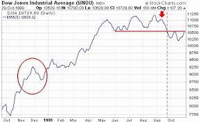Dow Jones Industrial Average Futures Chart 10 Elegant Dow Jones Chart Image Percorsi Emotivi Com