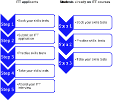 so you want to be a teacher part your application life professional skills tests process flow