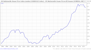 London Property Prices Chart London House Prices Fall Most Since Financial Crisis