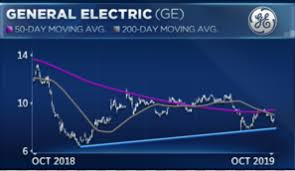 Ge 20 Year Stock Chart Ge Needs To Fall Another 25 Before Bulls Are Safe To Buy