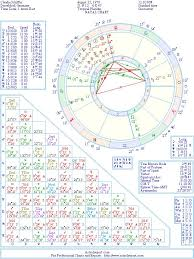 Germany Birth Chart Claudia Schiffer Natal Birth Chart From The Astrolreport A