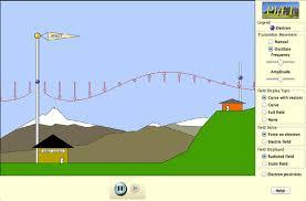 Radio Wavelength Chart Radio Waves Electromagnetic Fields
