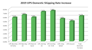 Ups Pricing Chart Start To Save 85 On Ups Shipping Rates With Instantship