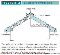 installing corrugated metal roofing really encourage roof ventilation design specifications