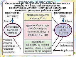 Презентация Трудовые ресурсы и национальный состав населения  ТРУДОВЫЕ РЕСУРСЫ это часть населения страны способная работать в экономике