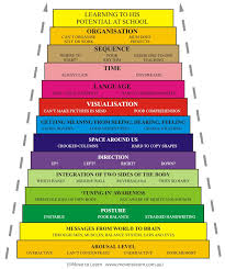Stages Of Childhood Development Chart Pin On Child Development Presentation
