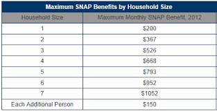 Food Stamp Eligibility Chart The Basics Flipping Food Stamps