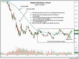 Aapl Options Chart Aapl Stock Chart Trend Reversal Setup Forexbasics