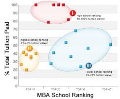 Best Value Mba Schools Military Mba
