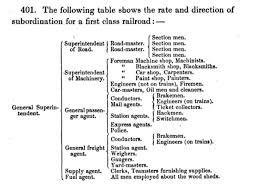 Origin Of The Org Chart Orgchart