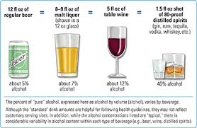 Drinking Glass Size Chart Recommended Alcohol Guidelines Moderate Drinking Plan