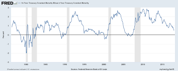10 Year Treasury Yield Curve Chart 2s10s Spread Thoughtful Finance