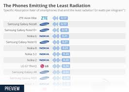 Mobile Radiation Chart India Chart The Phones Emitting The Least Radiation Statista
