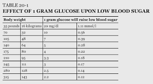 Reasonable Blood Sugar Levels For Hypoglycemia Chart