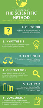 The 6 steps of The Scientific Method ...