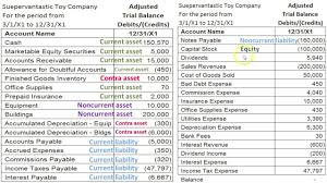 Balance Sheet Preparation Examples Part B Prepare Financial Statements Equity Balance Sheet Cash 3