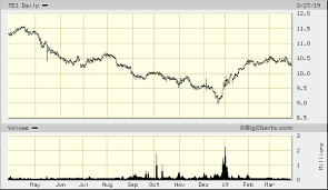 Templeton Emerging Markets Income Fund Tei Quick Chart