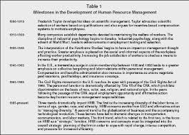 human resource management organization levels system manager historical milestones in hrm development