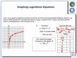 tasty graphing logarithmic equations you logarithm worksheet precalculus maxresde logarithm worksheet worksheet um