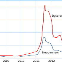 Price History For Neodymium And Dysprosium Rare Earth