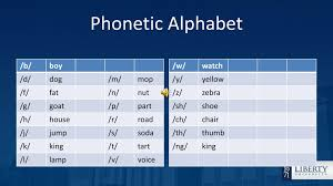I eventually decided to follow the recommendations from the book by larry h. Ppt Phonetic Alphabet Powerpoint Presentation Free Download Id 3041442