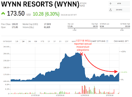 Wynn Resorts Stock Quote Delectable Wynn Resorts Surges After Billionaire Casino Mogul Steve Wynn