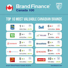 Canadas Top 100 Most Valuable Brands Revealed Markets Insider