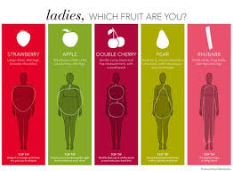 Female Body Types Chart Are You A Rhubarb Or A Double Cherry New Body Shape Guide