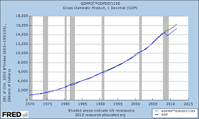 Chart Of The Day Growth And Debt