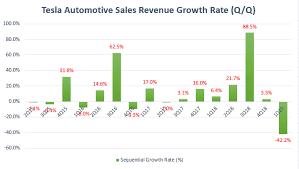 Is Tesla Still Growing Its Automotive Sales Revenue Cash