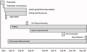 Gantt Chart Of The Inventory Record Accuracy Project Plan